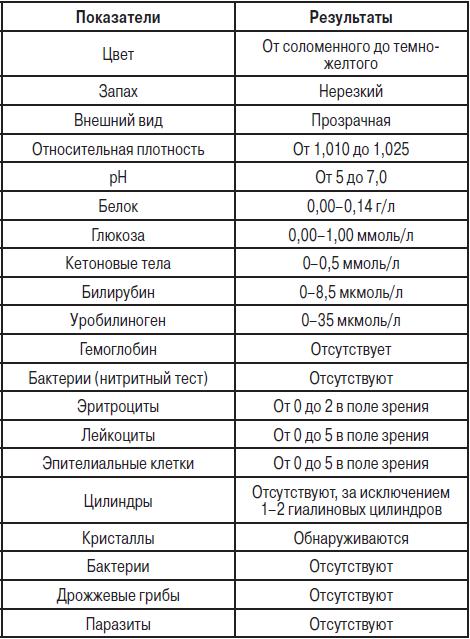 Показатели анализа мочи расшифровка у беременных 510